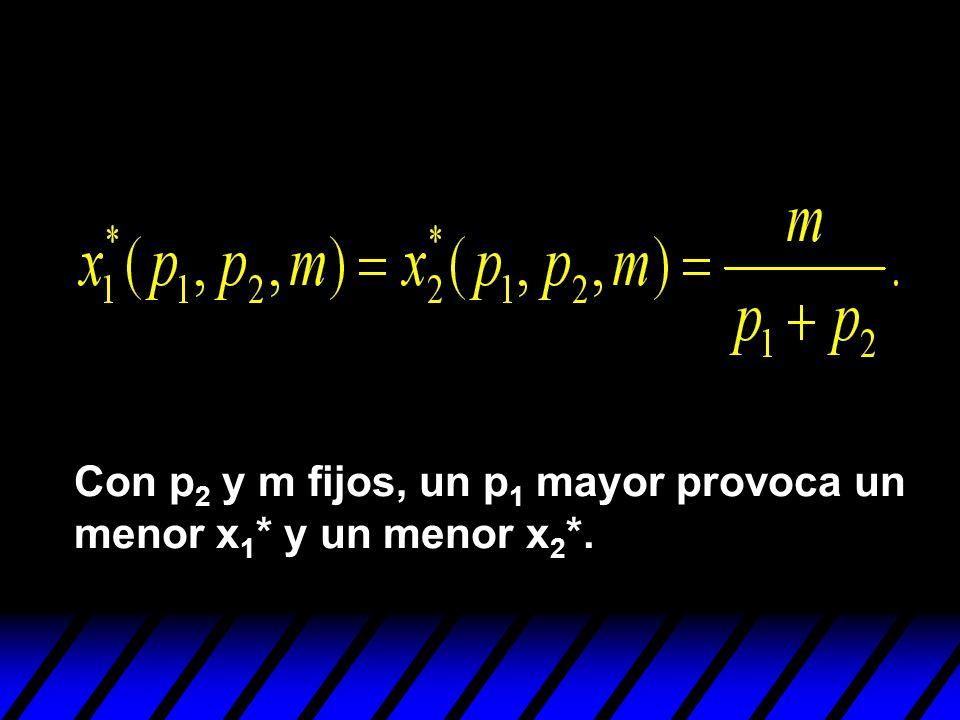 Con p2 y m fijos, un p1 mayor provoca un menor x1* y un menor x2*.