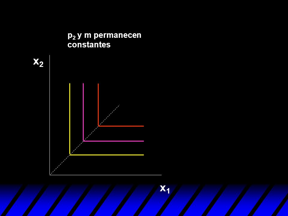 p2 y m permanecen constantes