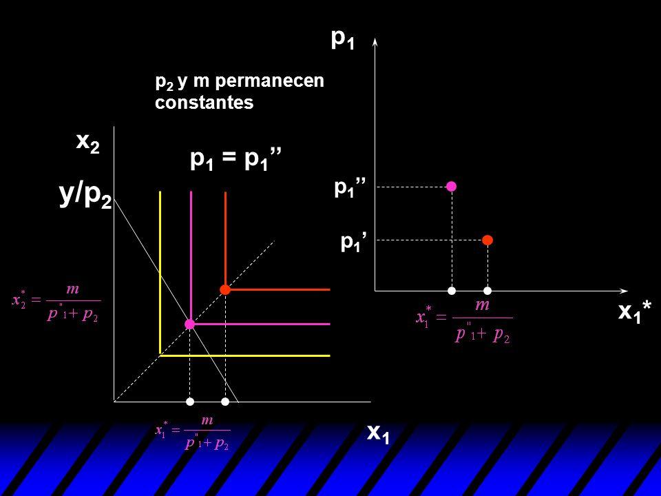 p1 p2 y m permanecen constantes x2 p1 = p1'' y/p2 p1'' p1' x1* x1