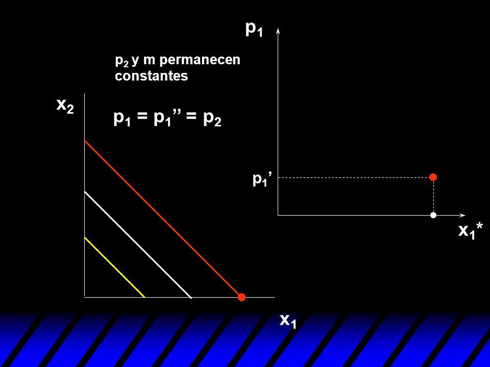 p1 p2 y m permanecen constantes x2 p1 = p1'' = p2 p1' x1* x1