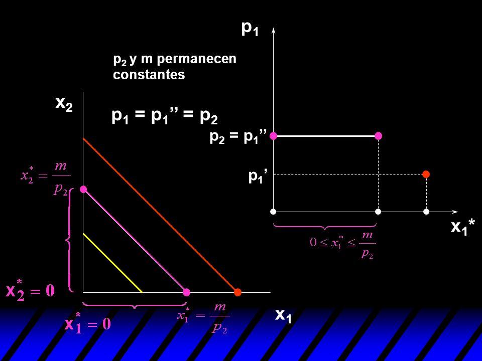 p1 p2 y m permanecen constantes x2 p1 = p1'' = p2 p2 = p1'' p1' x1* x1