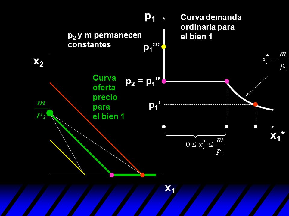 p1 Curva demanda ordinaria para el bien 1. p2 y m permanecen constantes. p1''' x2. Curva oferta precio para el bien 1.