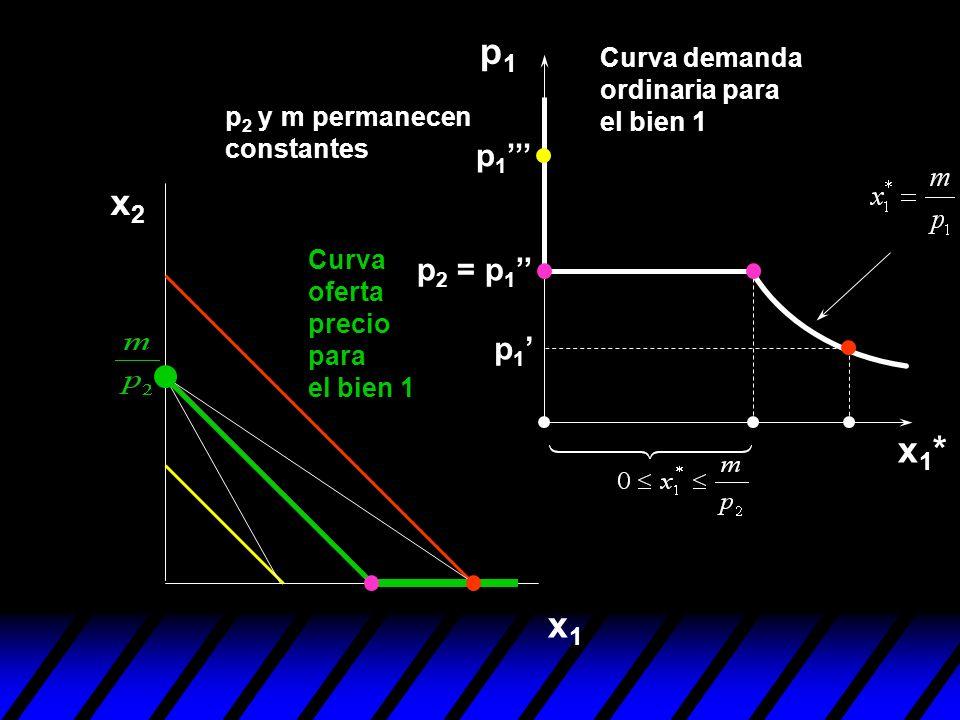 p1Curva demanda ordinaria para el bien 1. p2 y m permanecen constantes. p1''' x2. Curva oferta precio para el bien 1.