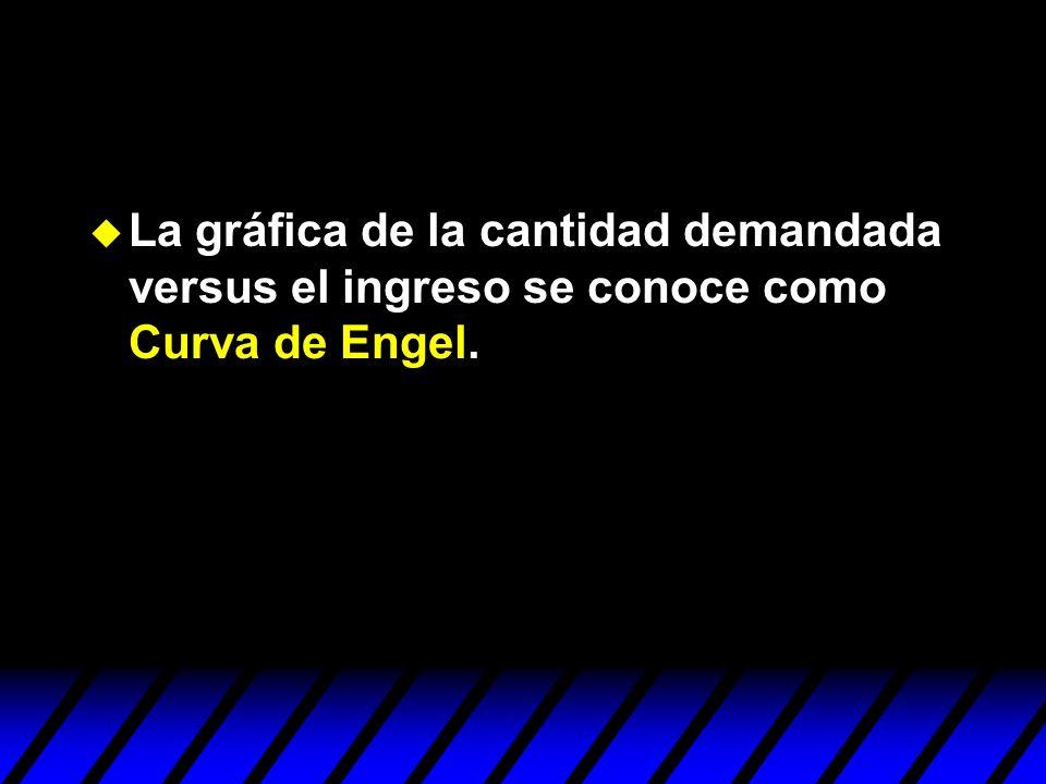 La gráfica de la cantidad demandada versus el ingreso se conoce como Curva de Engel.