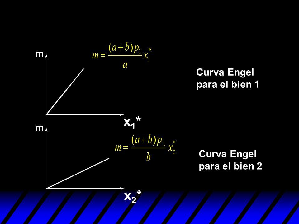 m Curva Engel para el bien 1 x1* m Curva Engel para el bien 2 x2*