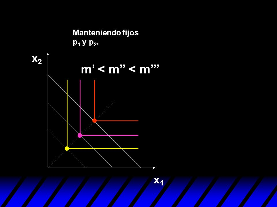 Manteniendo fijos p1 y p2. x2 m' < m'' < m''' x1