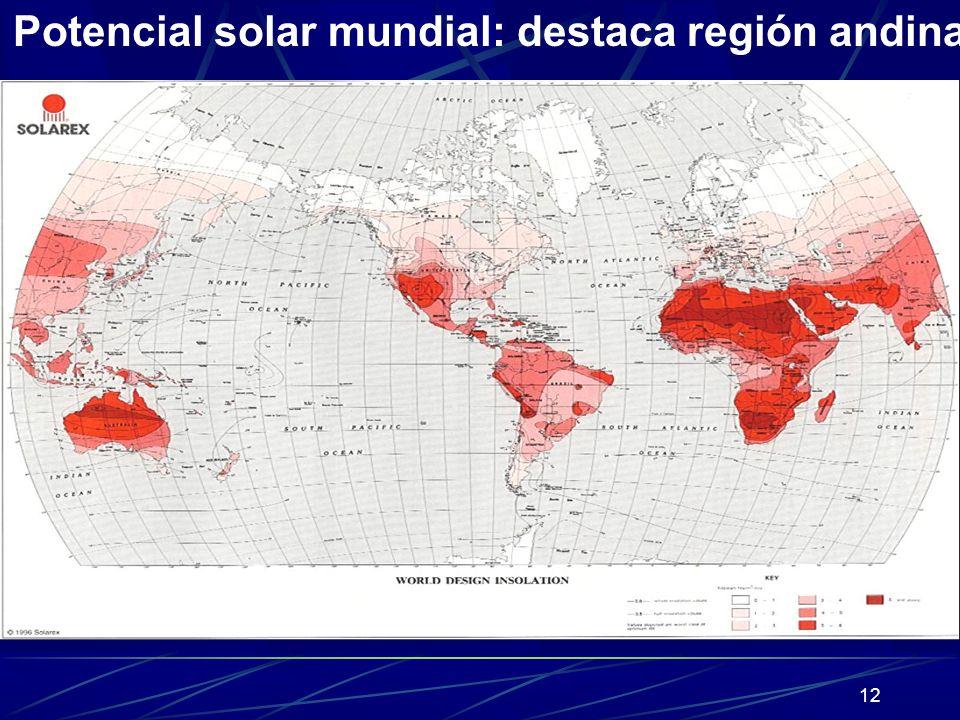 Potencial solar mundial: destaca región andina