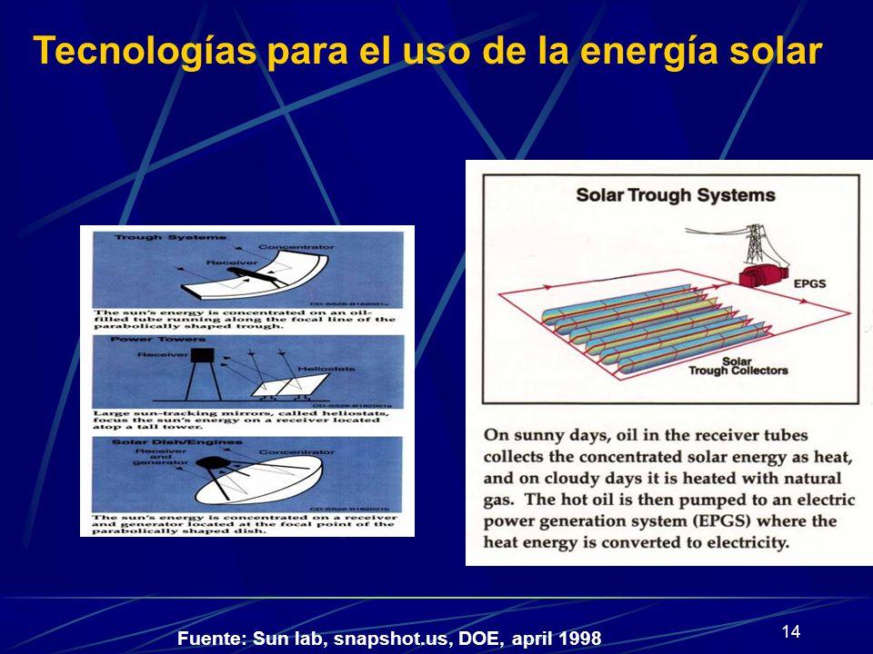 Tecnologías para el uso de la energía solar