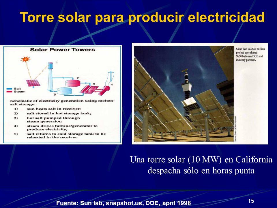 Torre solar para producir electricidad