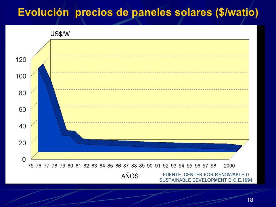Evolución precios de paneles solares ($/watio)