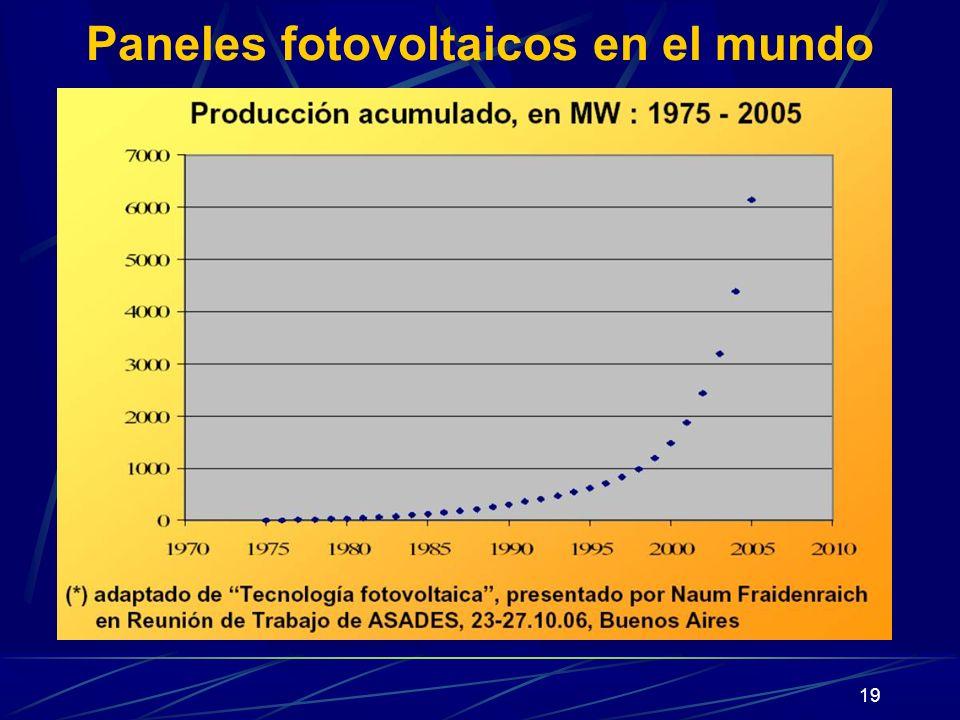 Paneles fotovoltaicos en el mundo