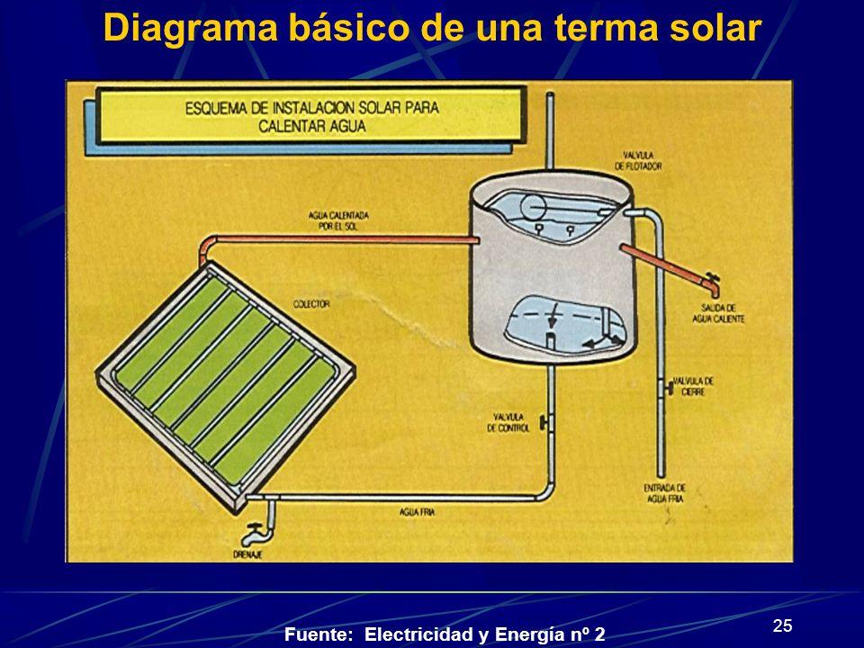 Diagrama básico de una terma solar