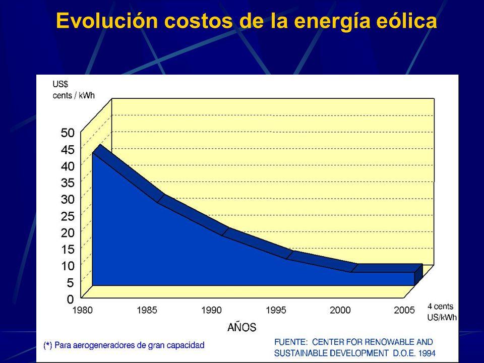 Evolución costos de la energía eólica