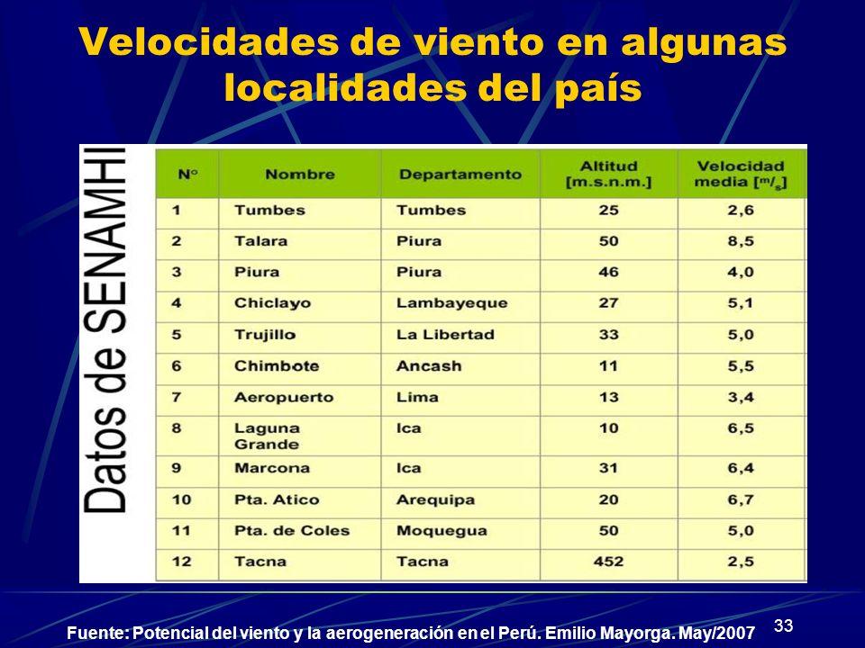 Velocidades de viento en algunas localidades del país