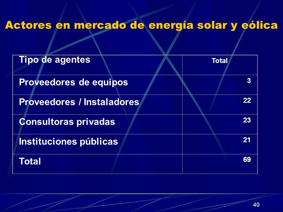 Actores en mercado de energía solar y eólica