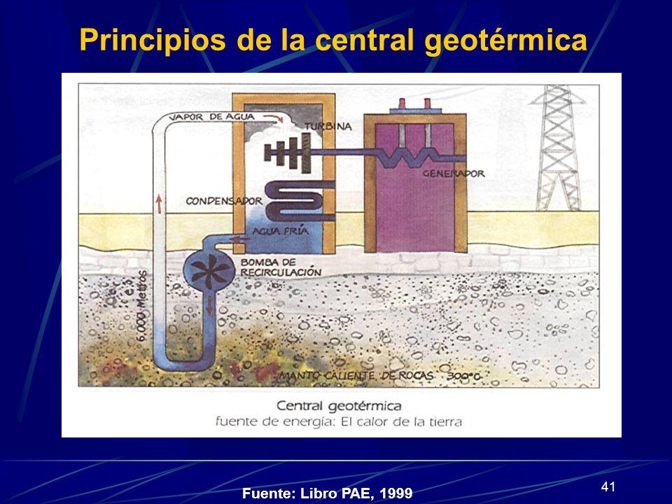 Principios de la central geotérmica