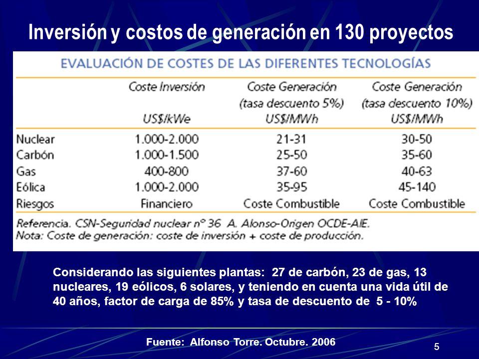Inversión y costos de generación en 130 proyectos