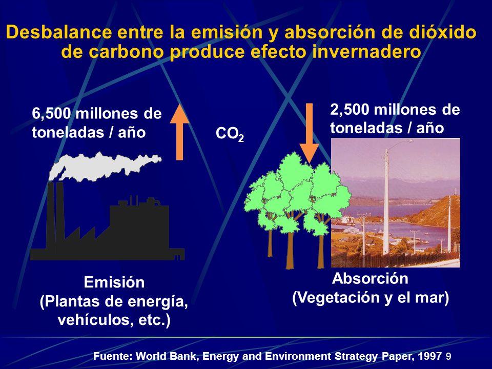 Desbalance entre la emisión y absorción de dióxido de carbono produce efecto invernadero
