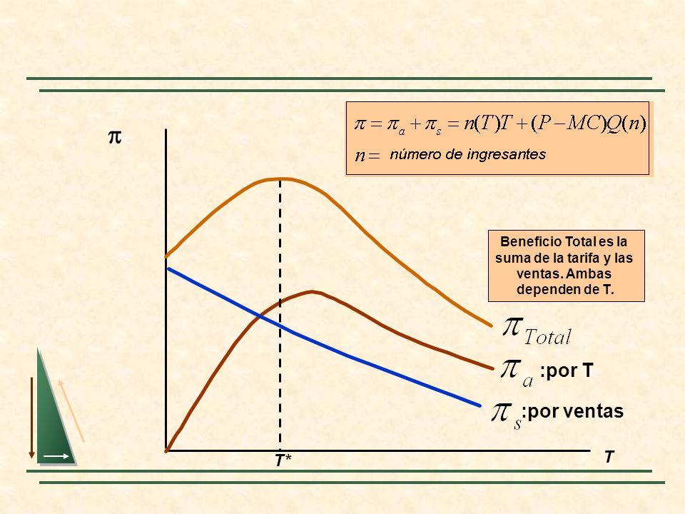 T*Beneficio Total es la suma de la tarifa y las ventas. Ambas dependen de T. p. :por ventas. :por T.