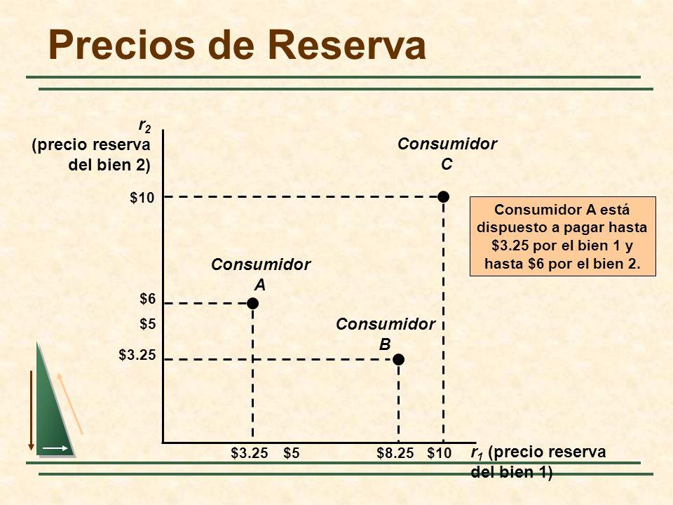 Precios de Reserva r2 (precio reserva del bien 2) C Consumidor A B