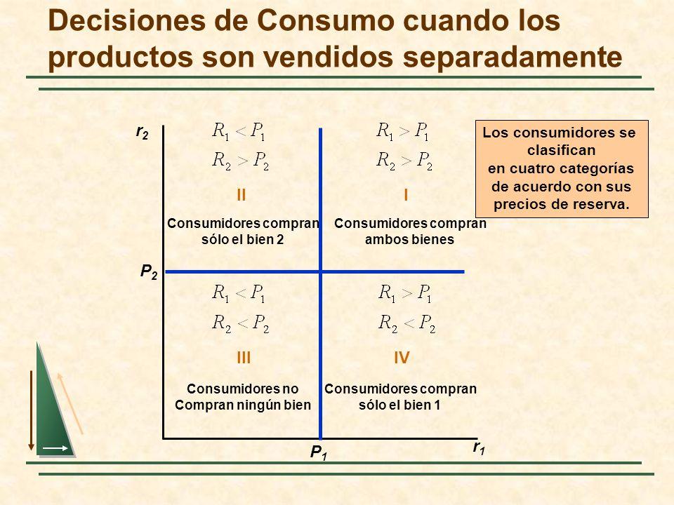 Decisiones de Consumo cuando los productos son vendidos separadamente