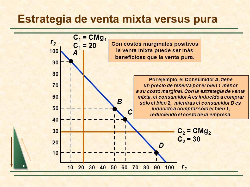 Estrategia de venta mixta versus pura