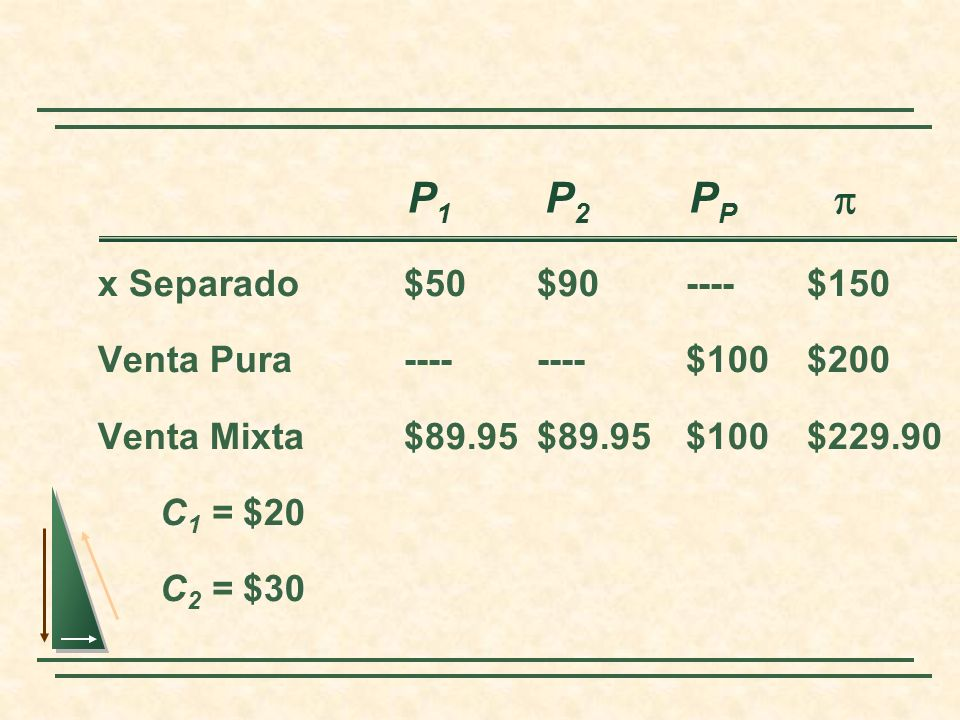 P1 P2 PP p x Separado $50 $90 ---- $150 Venta Pura ---- ---- $100 $200