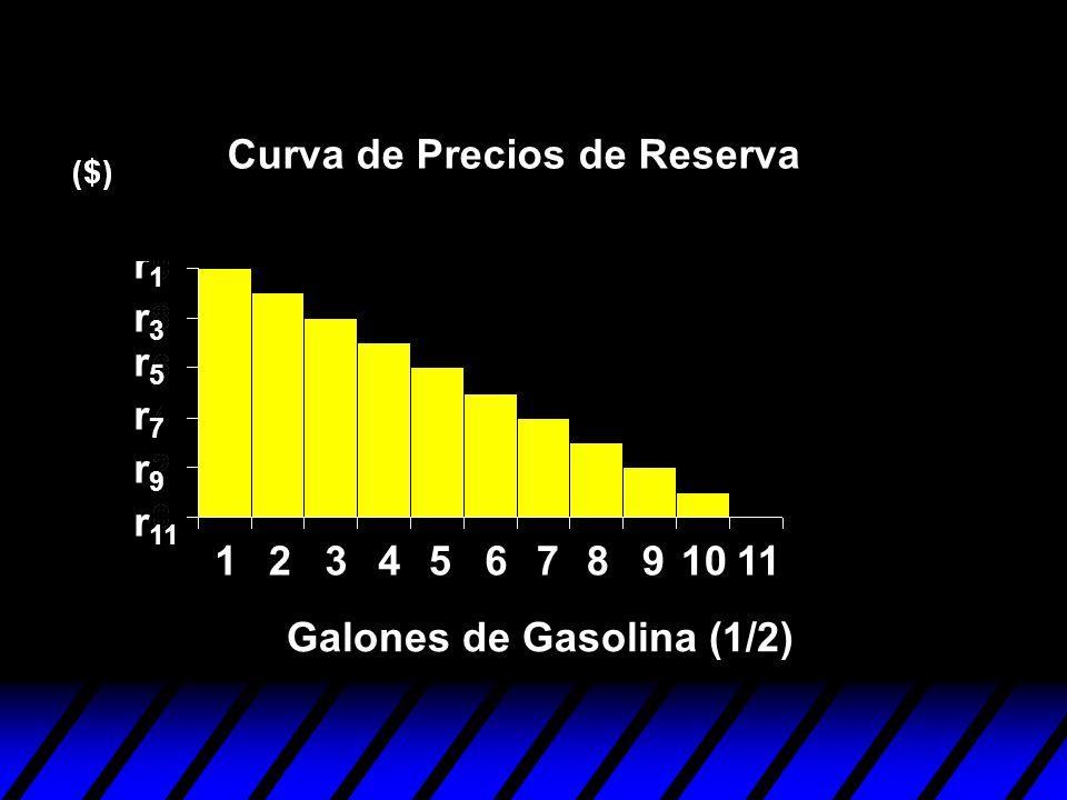 Curva de Precios de Reserva