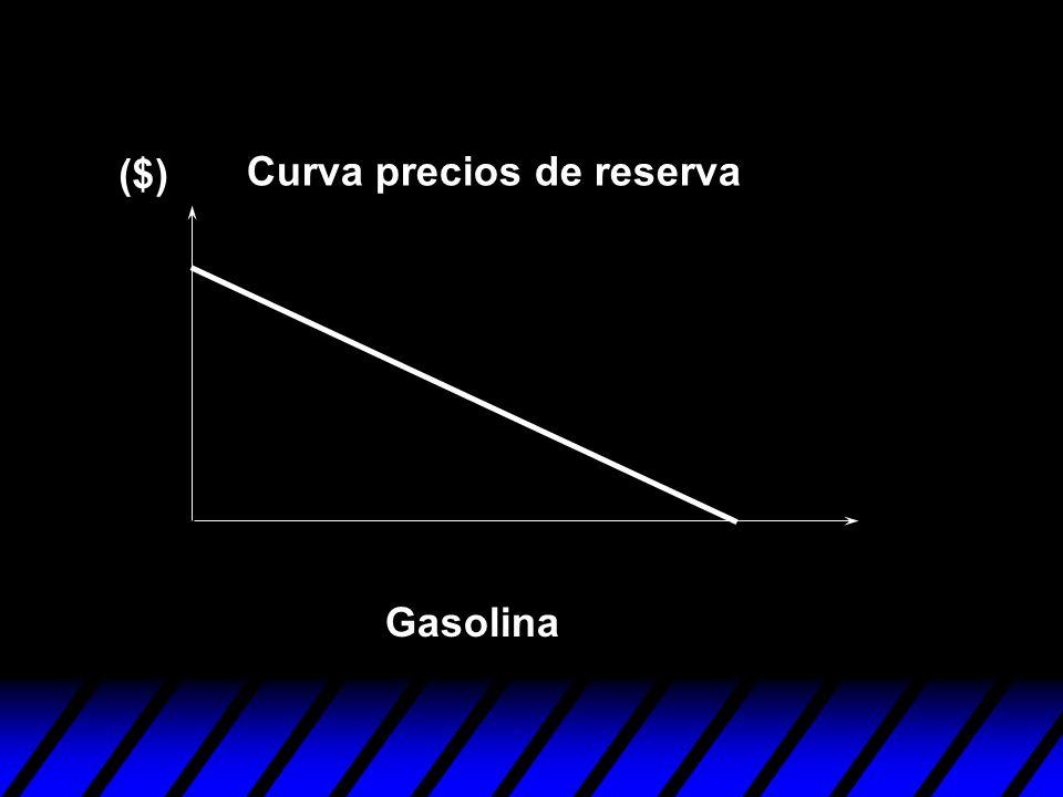 ($) Curva precios de reserva Gasolina