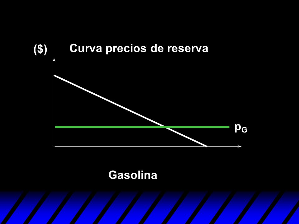 ($) Curva precios de reserva pG Gasolina