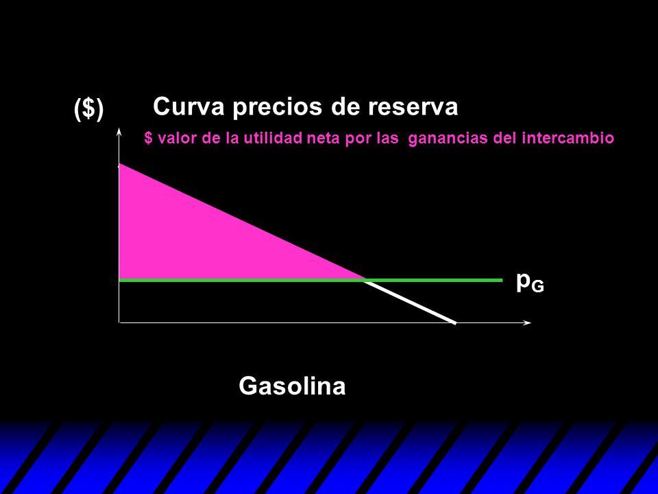 Curva precios de reserva