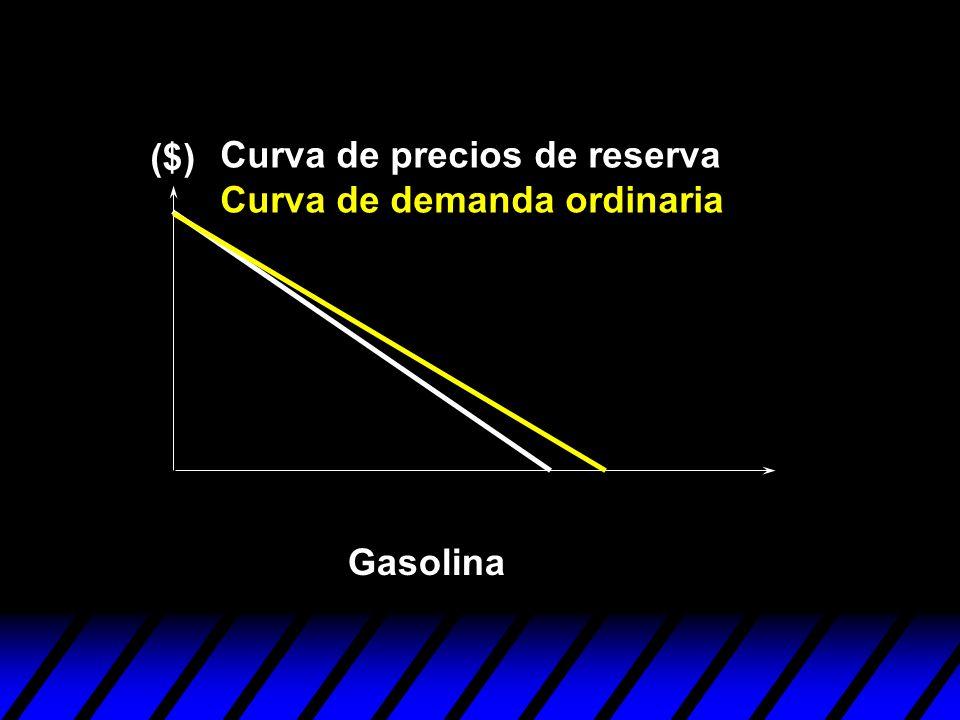 ($) Curva de precios de reserva Curva de demanda ordinaria Gasolina