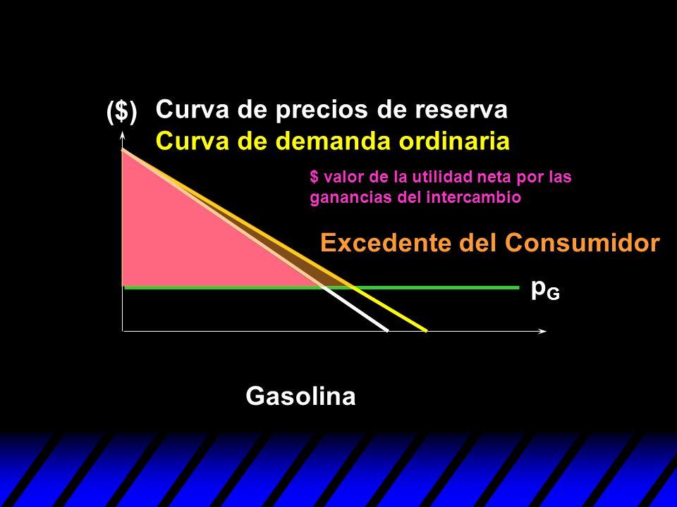 Curva de precios de reserva Curva de demanda ordinaria