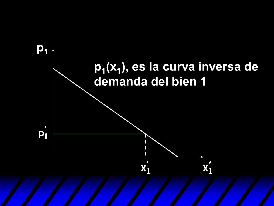 p1 p1(x1), es la curva inversa de demanda del bien 1