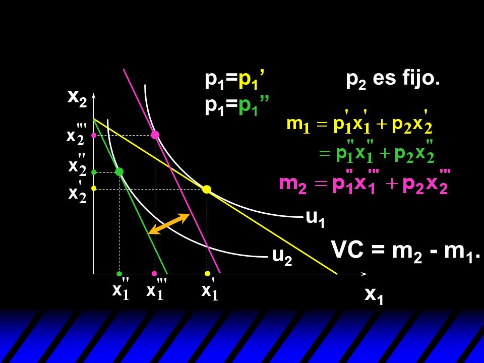 p1=p1' p1=p1 p2 es fijo. x2 u1 VC = m2 - m1. u2 x1