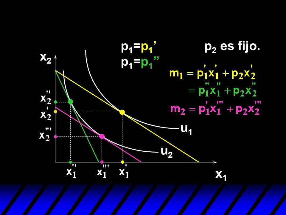 p1=p1' p1=p1 p2 es fijo. x2 u1 u2 x1