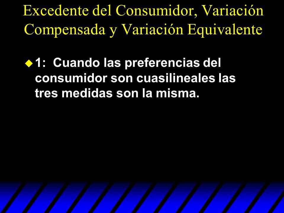 Excedente del Consumidor, Variación Compensada y Variación Equivalente
