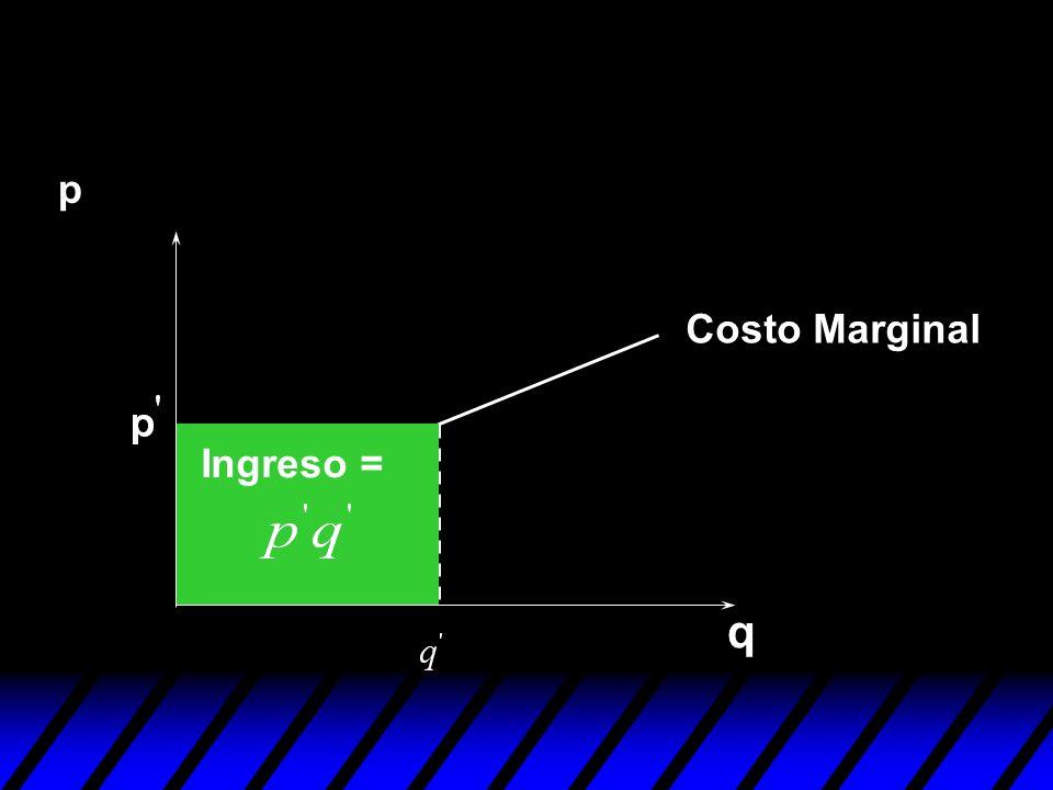p Costo Marginal Ingreso = q