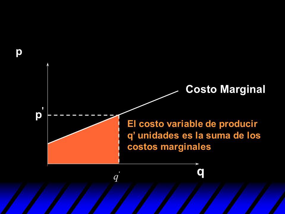 p Costo Marginal El costo variable de producir q' unidades es la suma de los costos marginales q