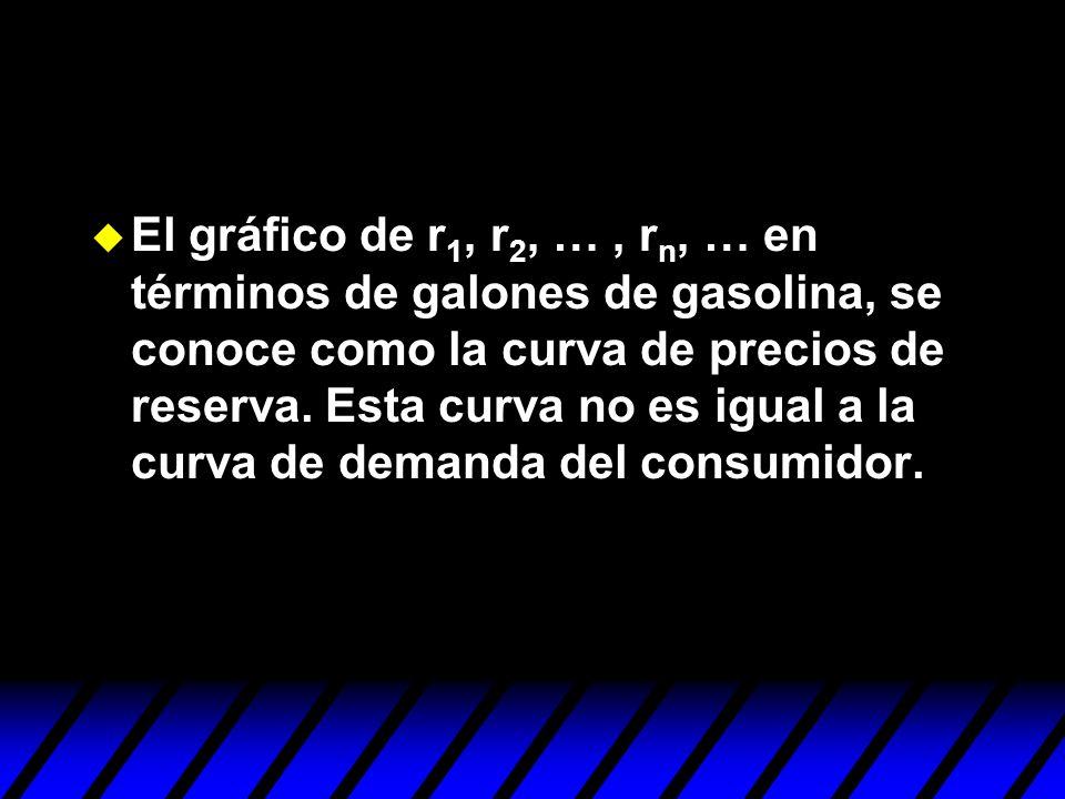 El gráfico de r1, r2, … , rn, … en términos de galones de gasolina, se conoce como la curva de precios de reserva.