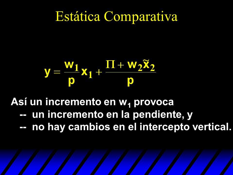 Estática Comparativa Así un incremento en w1 provoca -- un incremento en la pendiente, y.
