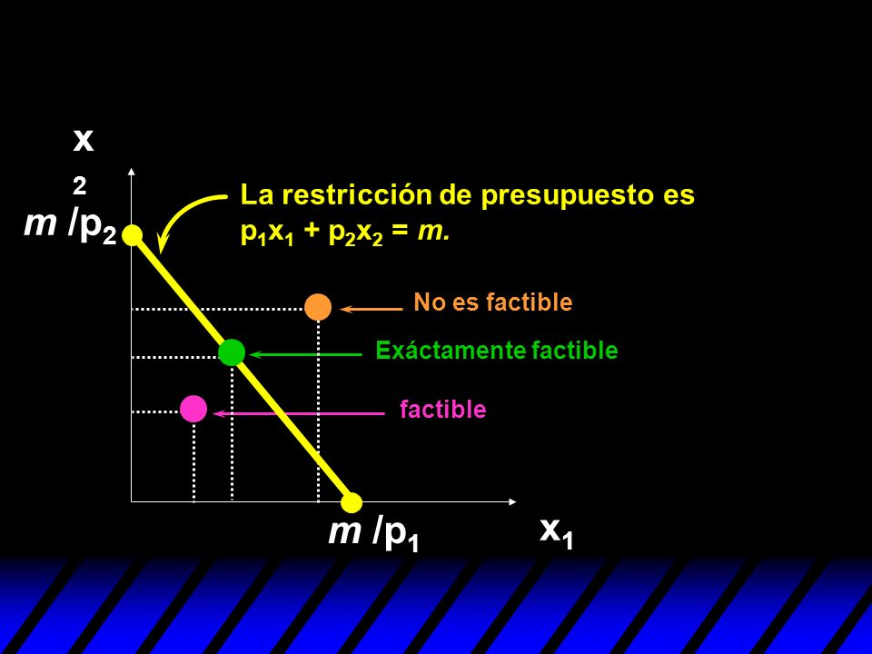x2 m /p2 x1 m /p1 La restricción de presupuesto es p1x1 + p2x2 = m.