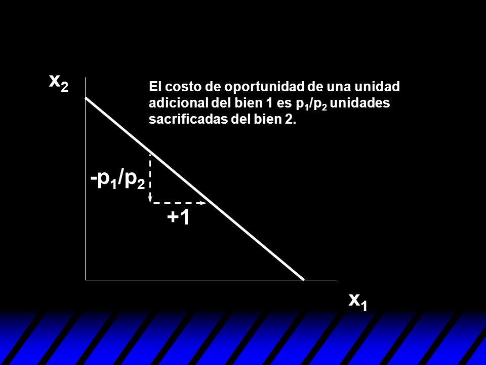 x2 -p1/p2 +1 x1 El costo de oportunidad de una unidad