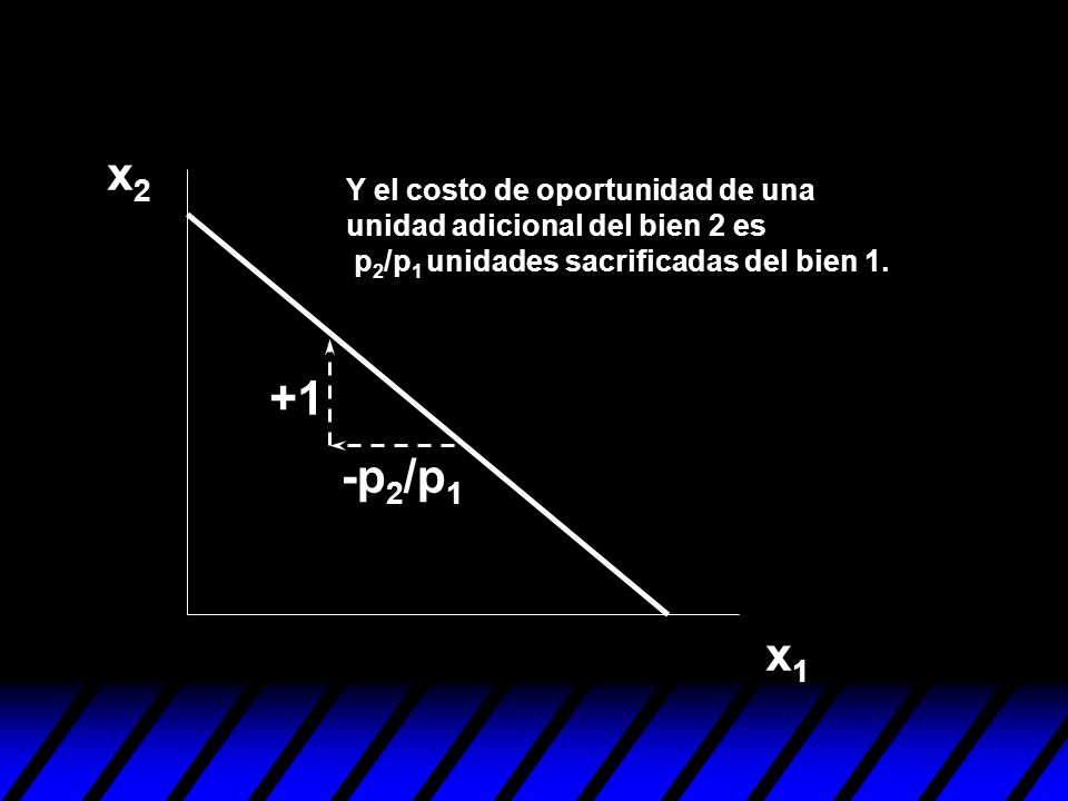 x2 +1 -p2/p1 x1 Y el costo de oportunidad de una