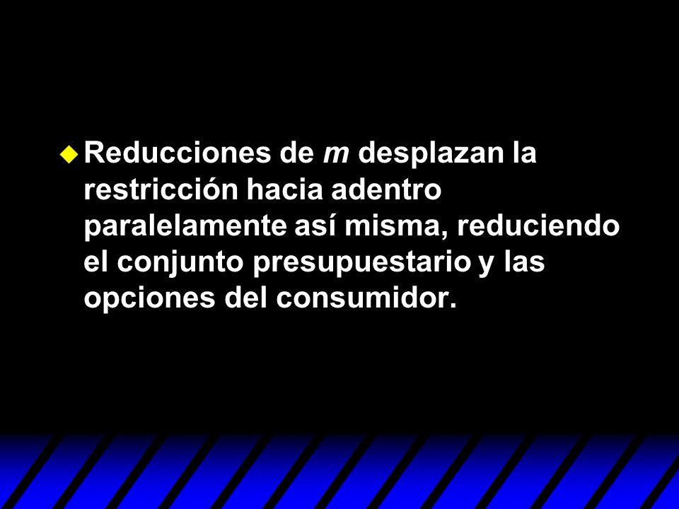Reducciones de m desplazan la restricción hacia adentro paralelamente así misma, reduciendo el conjunto presupuestario y las opciones del consumidor.