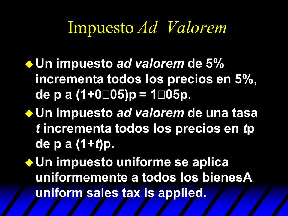 Impuesto Ad Valorem Un impuesto ad valorem de 5% incrementa todos los precios en 5%, de p a (1+0×05)p = 1×05p.