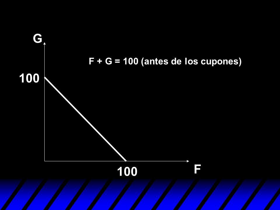 G F + G = 100 (antes de los cupones) 100 F 100