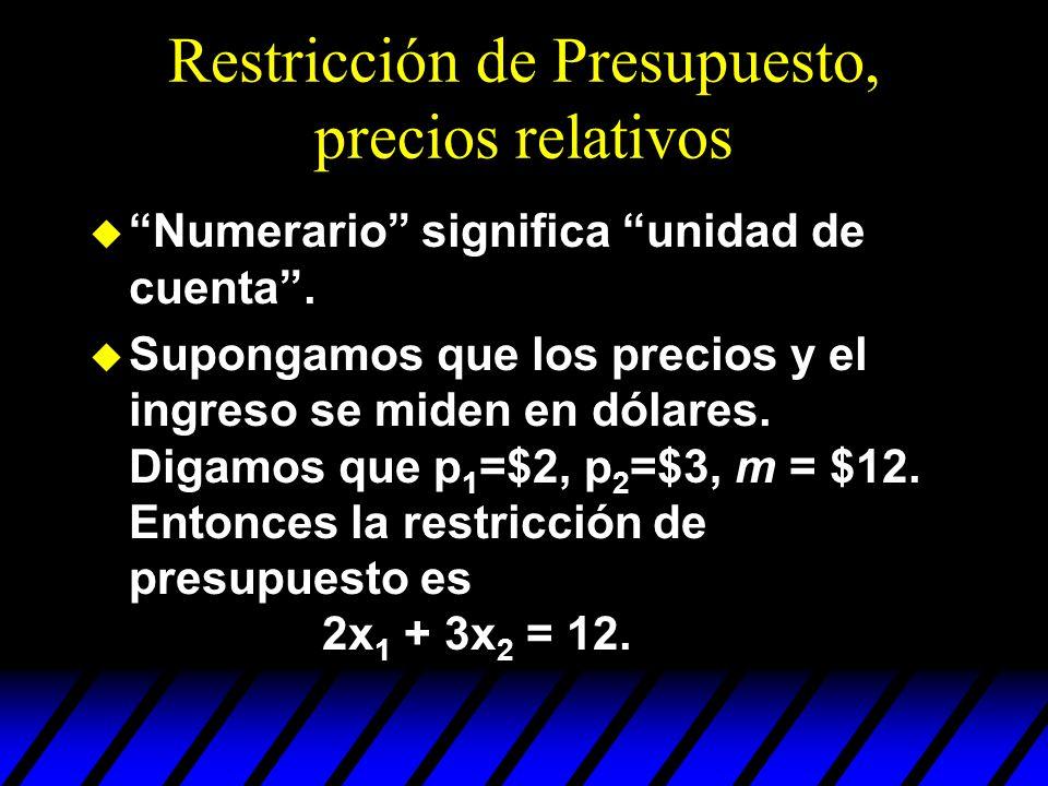 Restricción de Presupuesto, precios relativos