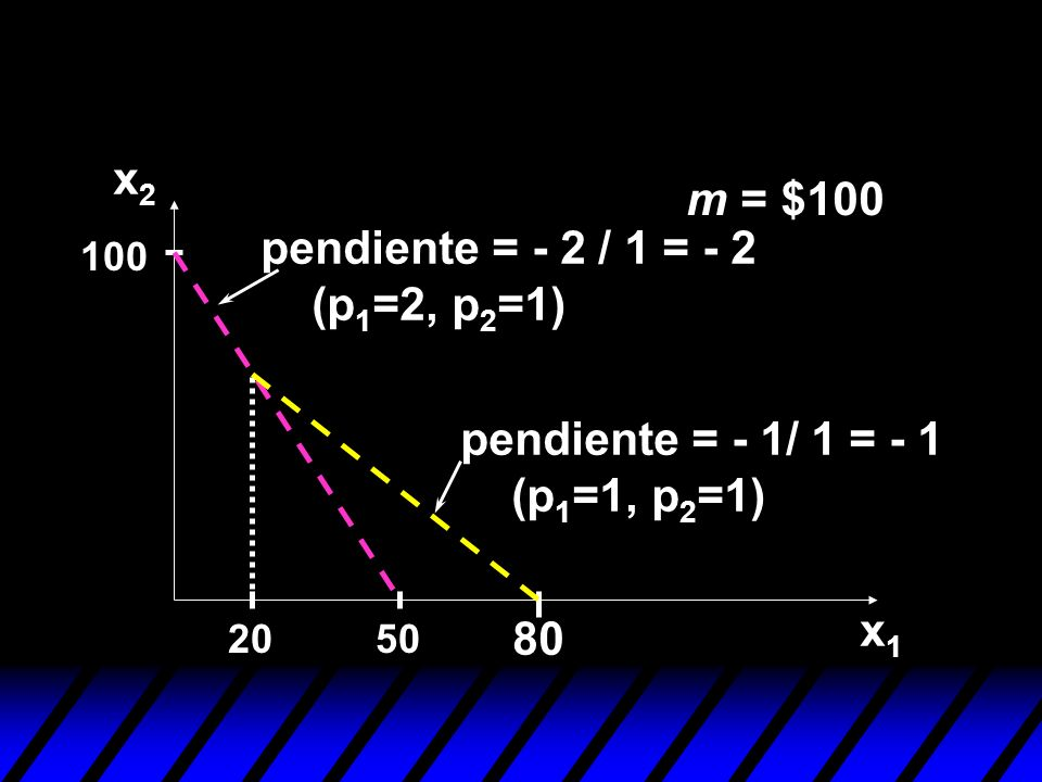 pendiente = - 2 / 1 = - 2 (p1=2, p2=1)