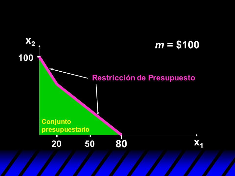 x2 m = $100 x1 80 100 20 50 Restricción de Presupuesto